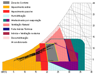 Diagrama Psicométrico Porto