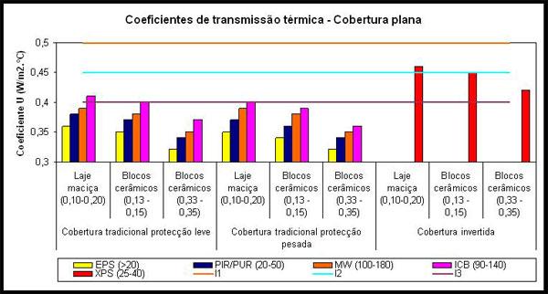 Eficiência Energética - Cobertura Plana