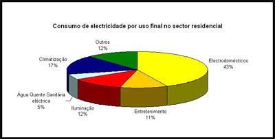 Eficiência Energética - Consumo de Electricidade