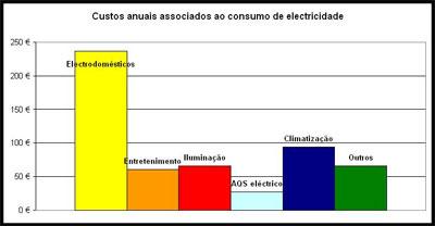 Eficiência Energética - Custos de Consumo