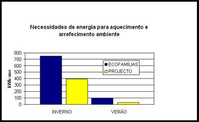 Eficiência Energética - Energia Climatização