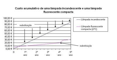Eficiência Energética - Redução Consumo Iluminação