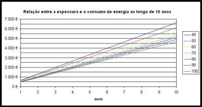 Eficiência Energética - Relação Espessura Consumo Isolamento