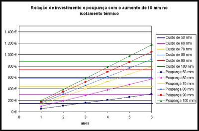 Eficiência Energética - Relação Investimento Poupança