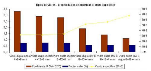 Eficiência Energética - Tipos de Vidros