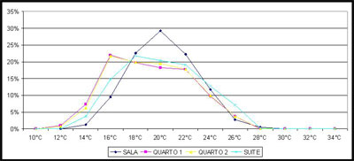 Projectos 1 - Temperatura Anual
