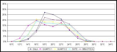 Projectos - Temperatura Anual