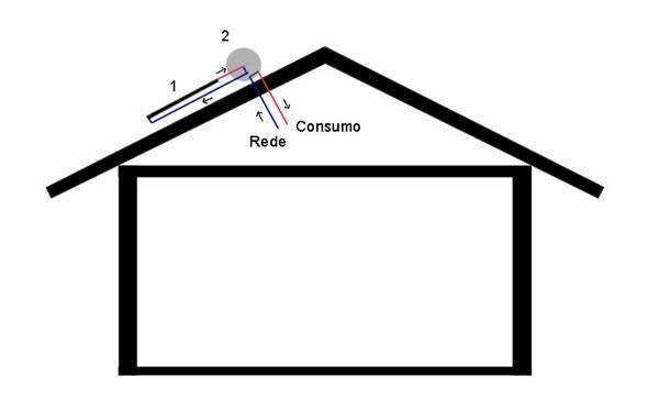 Sistema Solar Térrmico - Termosifão - Circulação Indirecta -